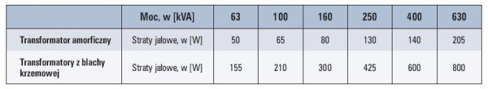tab 2 porownanie strat jalowych transformatorow amorficznych