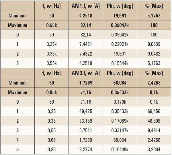 tab 2 rozklad widma harmonicznych pradow transformatora