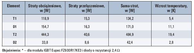 tab 2 straty i wzrost temperatury poszczegolnych lacznikow