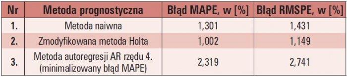 tab 2 wyniki prognoz dla alternatywnej spolki dystrybucyjnej rwe polska