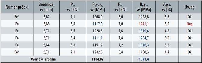 tab 2 wyniki z proby wytrzymalosci statycznej na rozciaganie drutow stalowych z przewodu starego