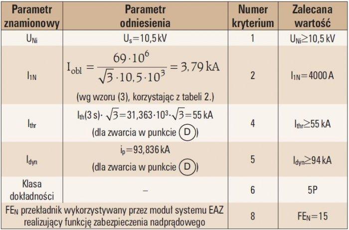 tab 3 dobor parametrow technicznych przekladnika pradowego 1
