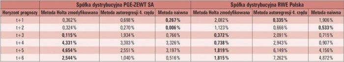 tab 3 horyzont prognozy a jakosc prognoz