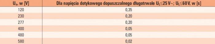 tab 3 maksymalne czasy wylaczenia dla warunkow srodowiskowych o zwiekszonym zagrozeniu w ukladzie sieci tn