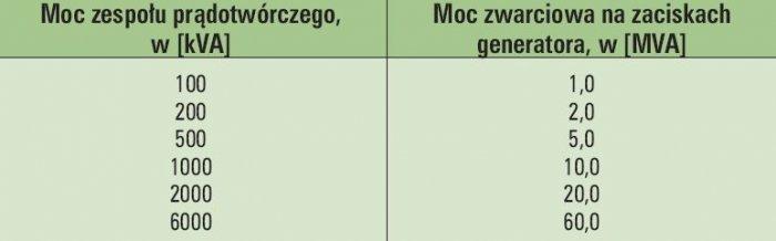 tab 3 moce zwarciowe wybranych generatorow nn
