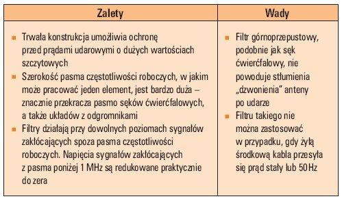 tab 3 podstawowe wlasciwosci ogranicznikow stosowanych do torow wielkich czestotliwosci
