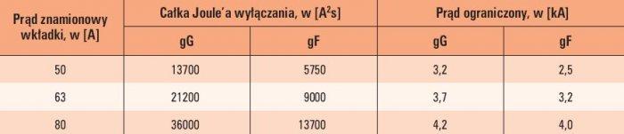 tab 3 porownanie charakterystycznych parametrow wkladek topikowych