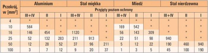 tab 3 przyrost temperatury przewodow przy przeplywie pradu piorunowego w zaleznosci od ich srednicy materialu