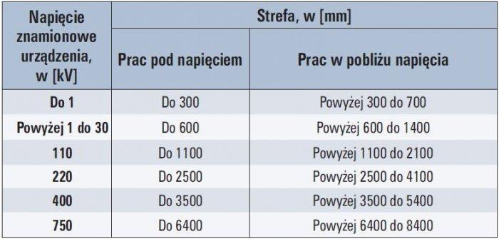 tab 3 wielkosci stref prac pod napieciem i prac w poblizu napiecia stosowane w polskich przepisach