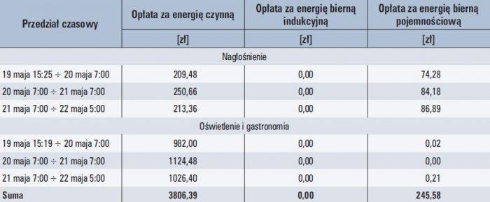 tab 3 zestawienie oplat za energie elektryczna