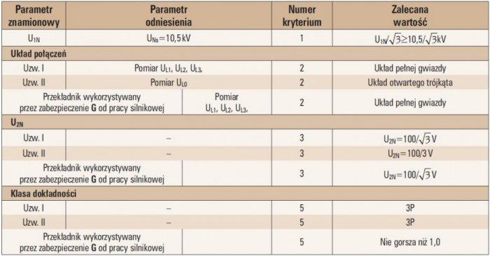 tab 4 dobor parametrow technicznych przekladnikow napieciowych