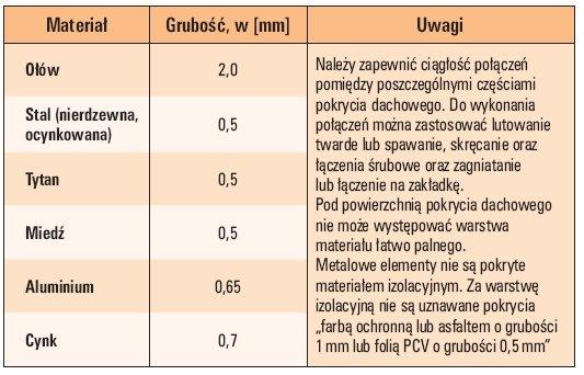 tab 4 minimalne grubosci blach stosowanych do odprowadzenia pradu piorunowego 1