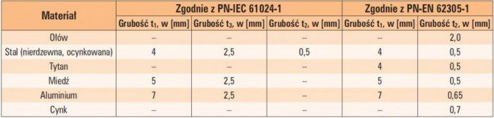 tab 4 minimalne grubosci blach stosowanych do odprowadzenia pradu piorunowego