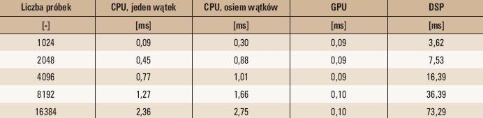 tab 4 podsumowanie czasow obliczen dla wszystkich procesorow