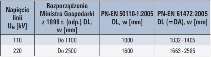 tab 4 porownanie wybranych odleglosci dl w regulacjach prawnych dostepnych w polsce