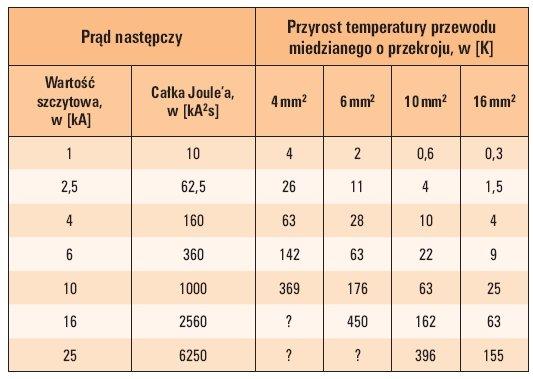 tab 4 przyrost temperatury przewodow miedzianych wywolany w ciagu jednego polokresu