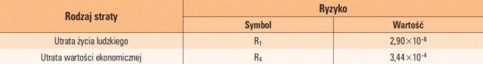tab 5 obliczone wartosci ryzyka r1 i r4 dla domu wiejskiego