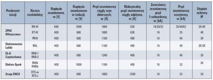 tab 7 wybrane rozdzielnice nn stosowane w prefabrykowanych stacjach kontenerowych