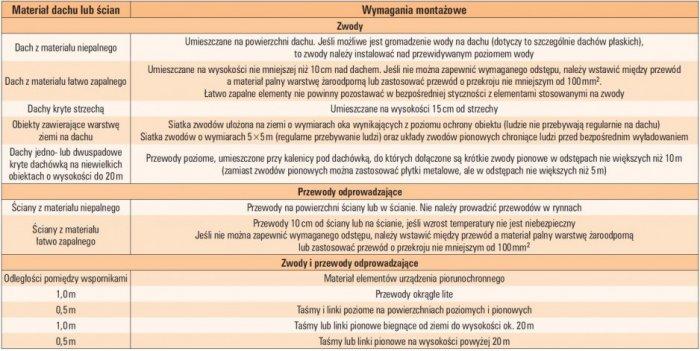 tab 7 zasady montazu zwodow i przewodow odprowadzajacych