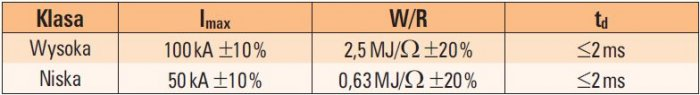 tab 8 podstawowe parametry pradu udarowego stosowanego do badan elementow instalacji piorunochronnej