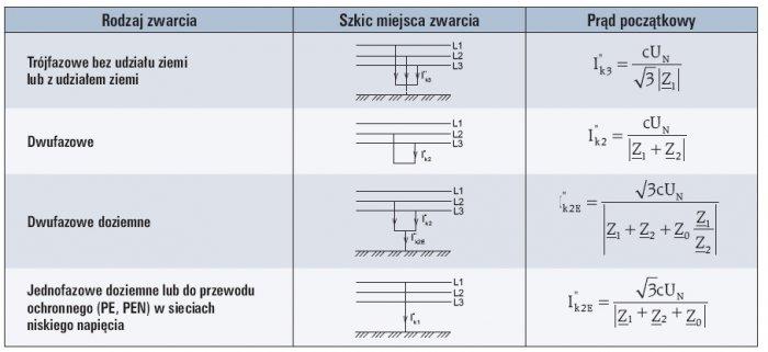 tab 9 wzory do obliczania pradu poczatkowego