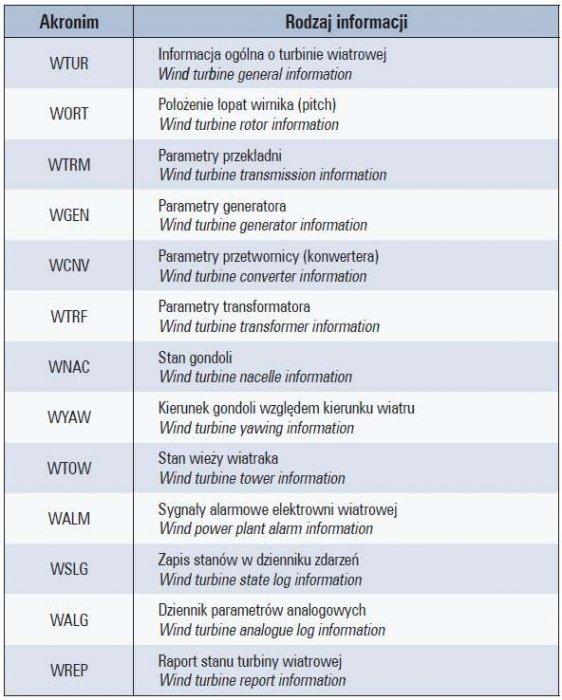 techniczne mozliwosci integracji tab01