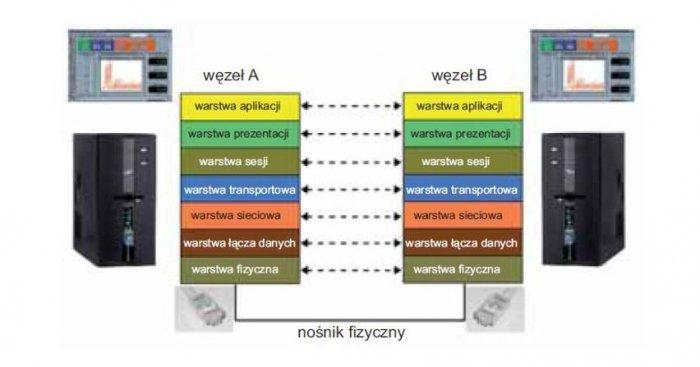 Warstwowy model ISO/OSI [2] wyjaśniający, jaką drogę przebywają dane pomiędzy programem użytkownika a interfejsem sieciowym (np. kartą sieciową) Profibus, rys. P. Bilski