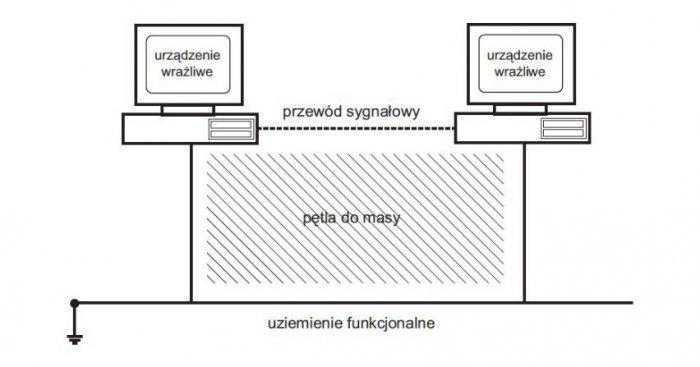 Pętla utworzona między przewodem sygnałowym a masami R. Zacirka