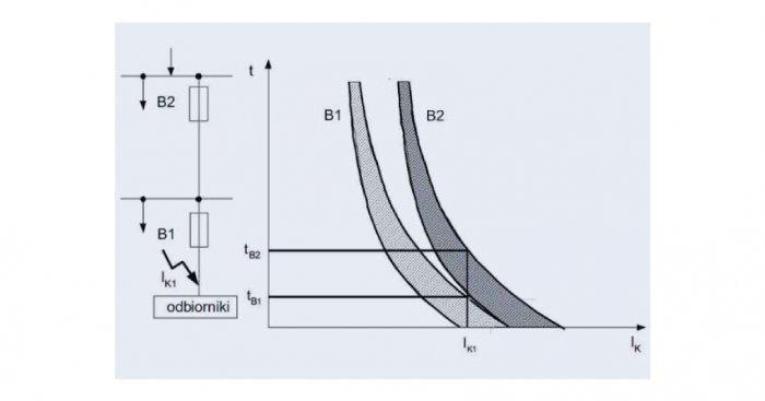 Charakterystyki prądowo-czasowe zabezpieczeń układu bezpiecznik (B1) – bezpiecznik (B2), ilustrujące warunek selektywnego działania, gdzie: tW1, tW2 – zakres czasów wyłączenia prądu zwarciowego IK1 odpowiednio dla bezpieczników B1 i B2 A. Klajn