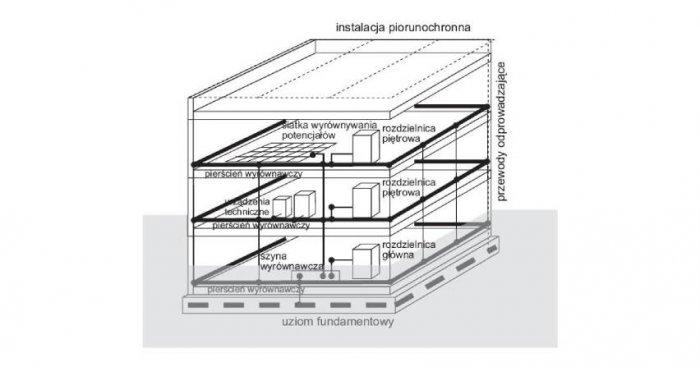 Rozbudowany system wyrównywania potencjałów w budynku wielokondygnacyjnym Krzysztof Walczak