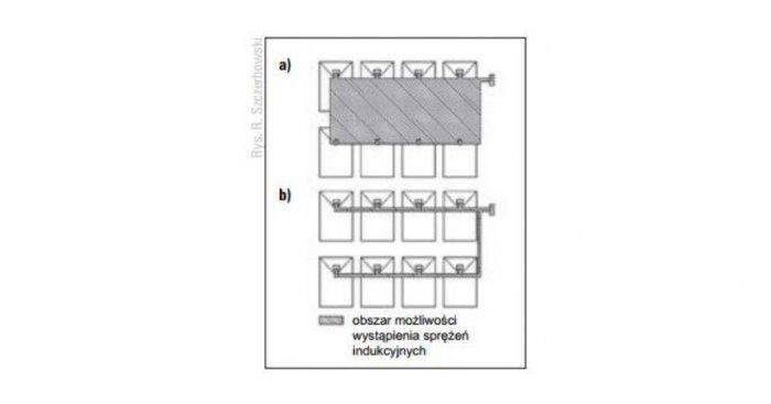 Sposoby prowadzenia przewodów w celu uniknięcia sprzężeń indukcyjnych: a) niepoprawny, b) poprawny R. Szczerbowski