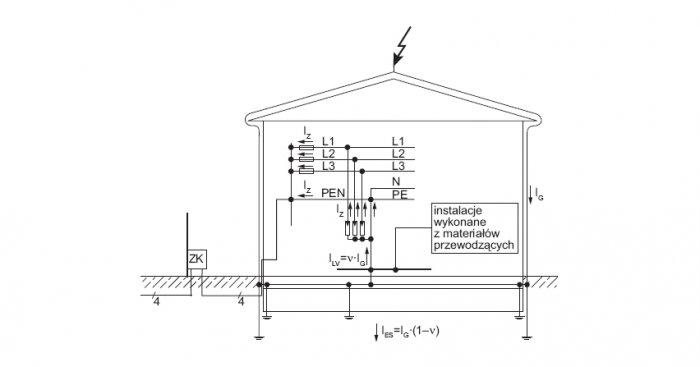 Rozpływ prądu piorunowego w instalacji zasilanej linią kablową