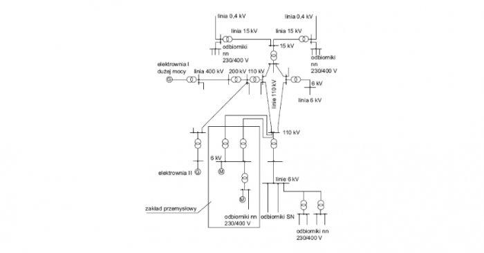 Fragment systemu elektroenergetycznego (SEE) Rys. J. Wiatr