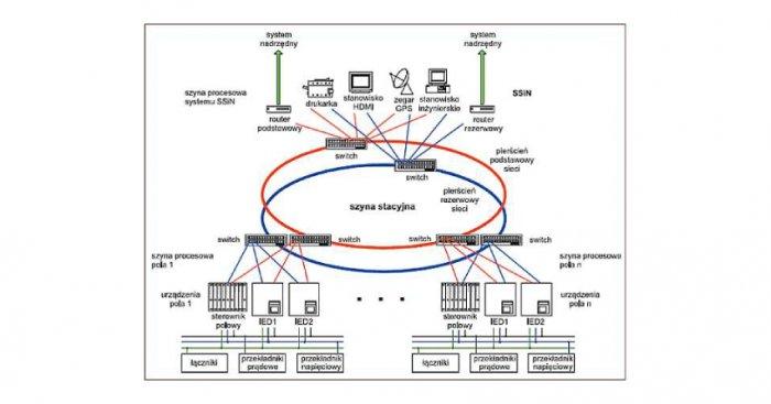 Przykładowa sieć LAN stacji elektroenergetycznej pracującej zgodnie ze standardem IEC 61850 (w tekście oznaczony rysunek nr 6) [3] arch. autorow