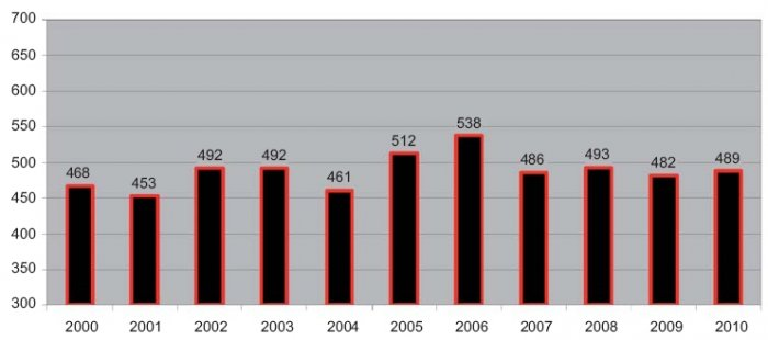 Rys. 3. Średnia miesięczna liczba pożarów od instalacji urządzeń elektrycznych