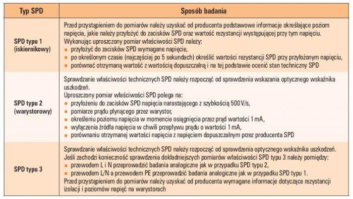 Tab. 2. Sposób prowadzenia badań właściwości SPD