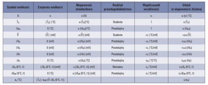 Tab. 3. Budżet niepewności dla sprawdzania wskaźników współpracujących z termoelementami, włączona wewnętrzna kompensacja spoiny odniesienia (układ połączeń jak na rysunku 4.)