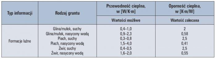 Tab. 6. Przewodność cieplna (oporność cieplna) dla wybranych rodzajów gruntu [3]