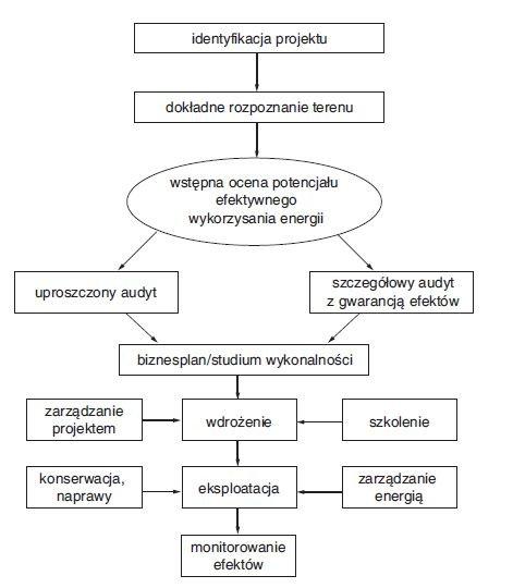 Rys. 1. Fazy wykonywana projektu poprawy efektywności energetycznej [1]