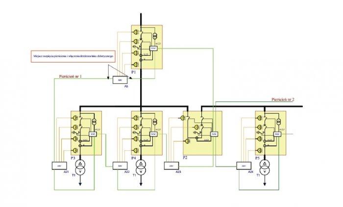 Rys. 6. Schemat realizacji zabezpieczenia łukoochronnego rozdzielni z wykorzystaniem IEC-61850