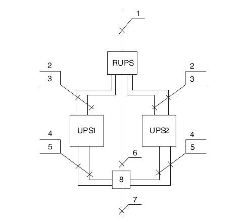 Rys. 1. Zasilacz UPS w układzie redundantnym N+1, gdzie: 1 – zasilanie z RGnn, 2 – zasilanie z przekształtnika, 3 – zasilanie bypassu wewnętrznego UPS-a, 4 – przewody synchronizacji, 5 – przewody wyjściowe z UPS-a, 6 – zasilanie bezpośrednie z pominięciem UPS-a, 7 – wyjście do rozdzielnicy zasilania gwarantowanego, 8 – bypass zewnętrzny [3]