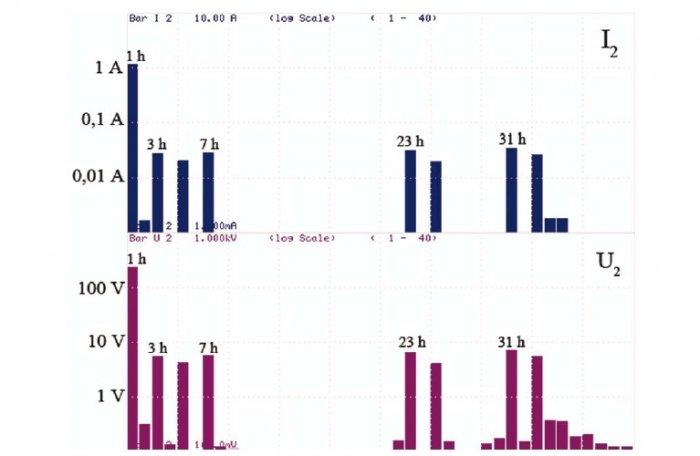 Rys. 6. Wyniki pomiaru wartości skutecznych poszczególnych harmonicznych prądu i napięcia po stronie wtórnej transformatora dla przebiegów z rysunku 4.