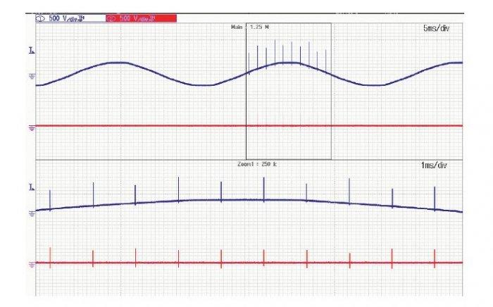 Rys. 7. Przebiegi napięć dla sygnałów wspólnych dla impulsu typu BURST (Up – kolor niebieski, Us – kolor czerwony)