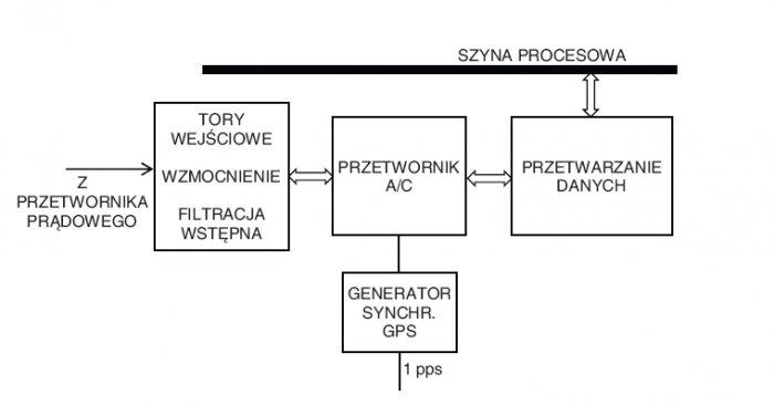 Rys. 3. Układy przetwarzania sygnału Autonomicznego Sensora Prądowego