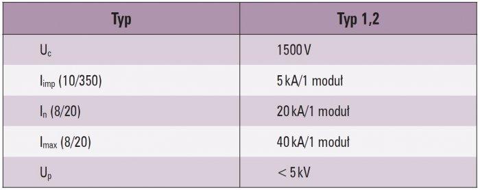 dane techniczne ogranicznikow tab3