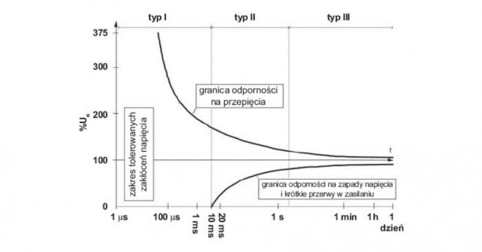 Odporność sprzętu od zmian wartości napięcia zasilania i czasu trwania przerw w zasilaniu według Stowarzyszenia Producentów Sprzętu Komputerowego i Wyposażenia Biurowego (Computer and Business Equipment Manufacturers' Association (CBEMA))
