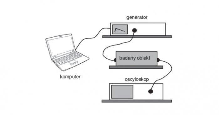 Rys. 1. Układ pomiarowy wykorzystany do badań tłumienia zaburzeń impulsowych Rys. D. Brodecki i inni