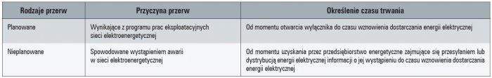 rodzaje przerw w dostawie energii elektrycznej tab1