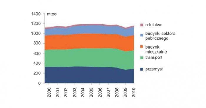 Całkowity pobór energii w UE w zależności od sektorów [3]