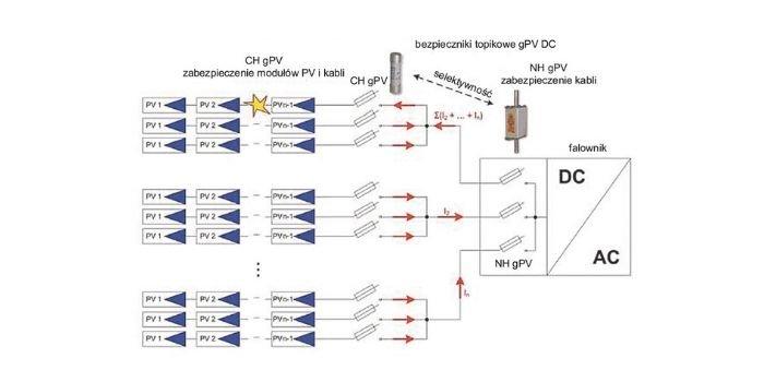 Rys. 1. Schemat elektryczny typowego zestawu paneli fotowoltaicznych. Zastosowanie bezpieczników topikowych gPV DC 1. i 2. poziomu, rys. R. Kłopocki